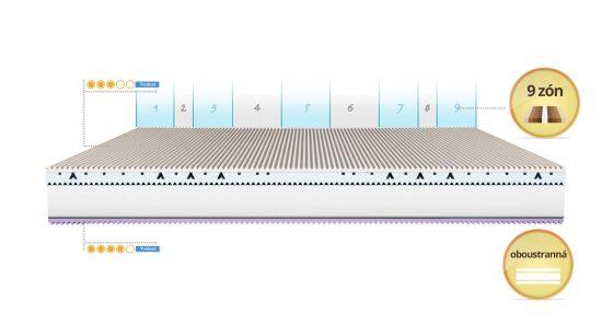 Luxusní matrace Skok Go Exclusive zpracování