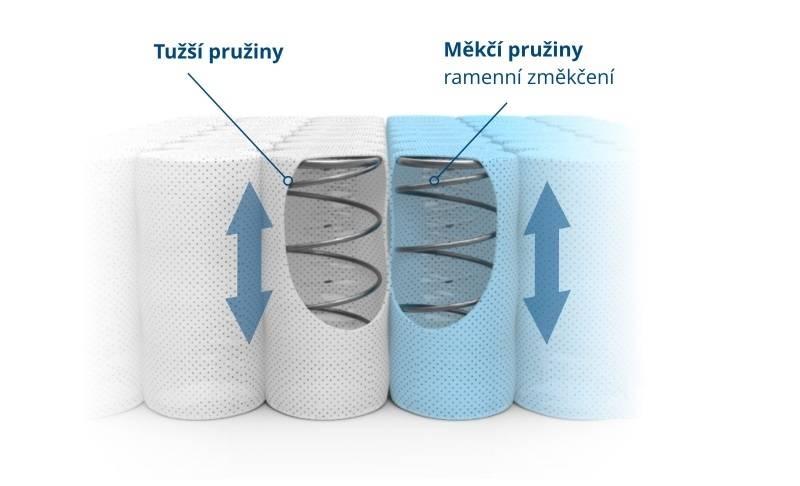 Konstrukce matrace multipocket je založena na pružinách s malým průměrem.  Inovativní blok taštičkových pružin pomáhá rovnoměrně rozložit tlak