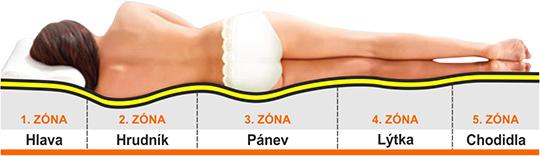 Ortopedické zóny matrace slouží k tomu, aby tělo mohlo ležet v ortopedicky správné
