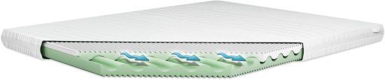 Kvalitní české ortopedické matrace přímo od výrobce pro váš klidný a zdravý spánek!
