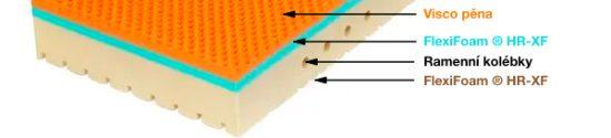Ortopedická matrace pro dokonalou podporu páteře a odlehčení těla