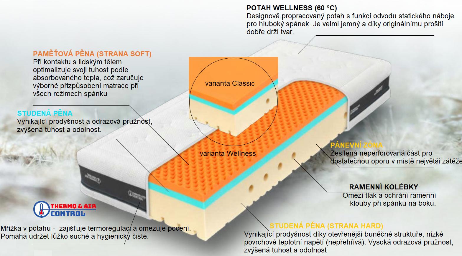 Komfort v kvalitní konstrukci z prvotřídních materiálů. Klasická verze s paměťovou pěnou