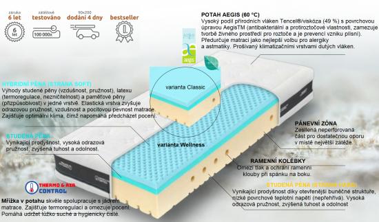 Antibakteriální, zdravotní pružná matrace s hybridní Hybrid Blue